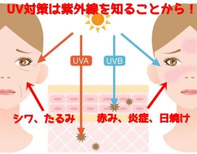 紫外線対策!!